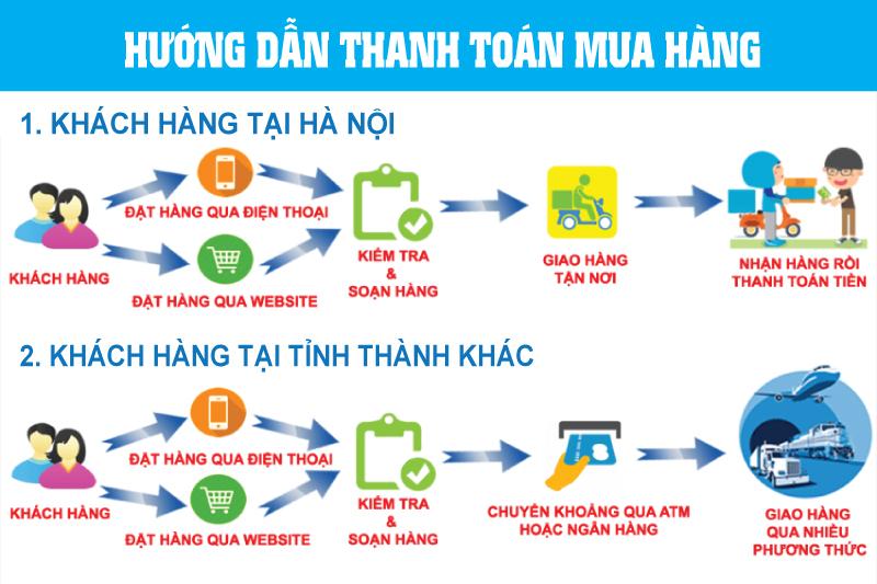 Hướng dẫn mua hàng và thanh toán | xebaonam.com